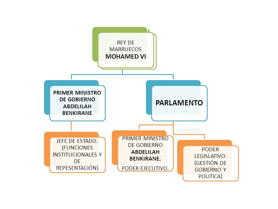 Monarquía Democrática PRIMER MINISTRO DE GOBIERNO ABDELILAH BENKIRANE