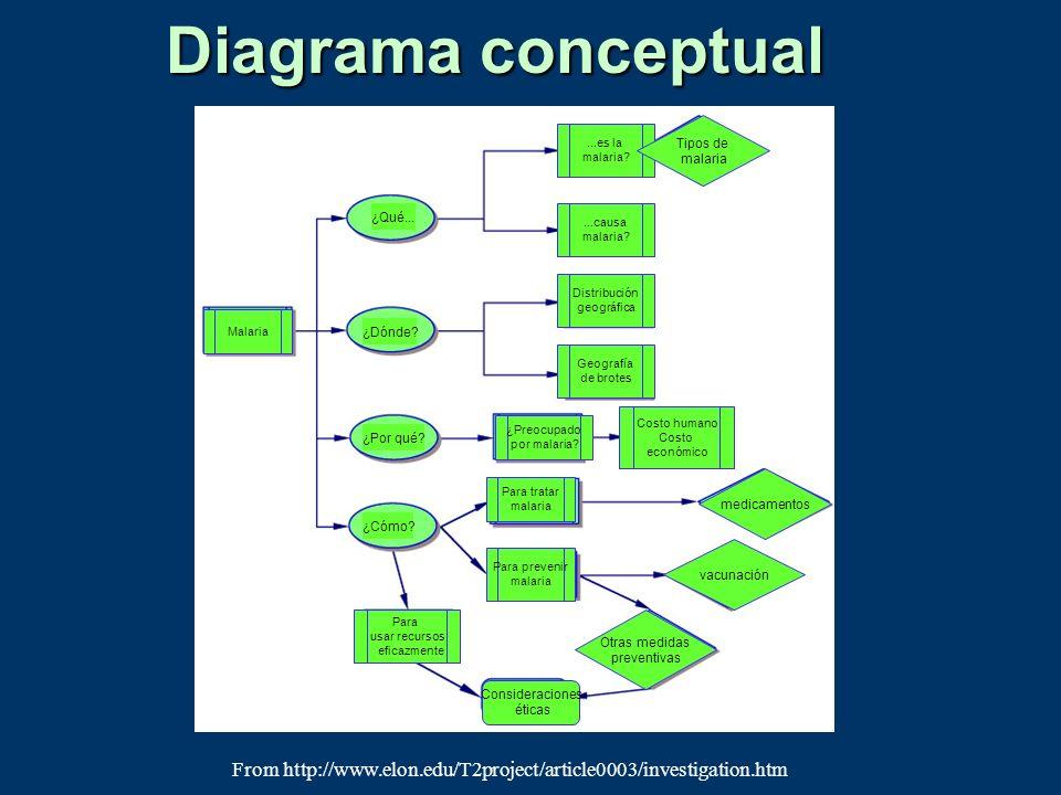 Diagrama conceptual Tipos de. malaria. ...es la. malaria ¿Qué... ...causa. malaria Distribución.