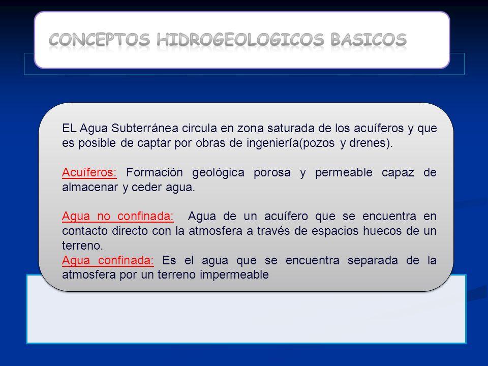 CONCEPTOS HIDROGEOLOGICOS BASICOS