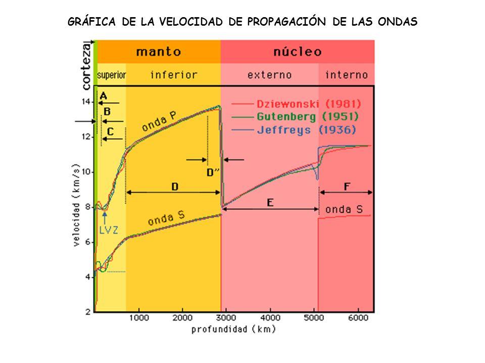 GRÁFICA DE LA VELOCIDAD DE PROPAGACIÓN DE LAS ONDAS