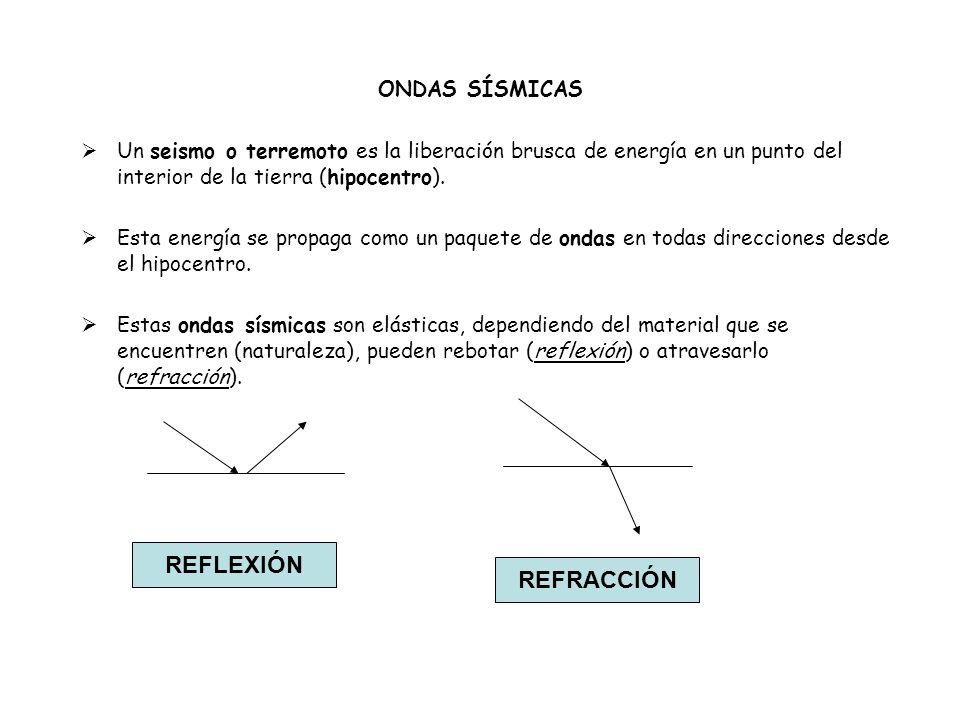 REFLEXIÓN REFRACCIÓN ONDAS SÍSMICAS