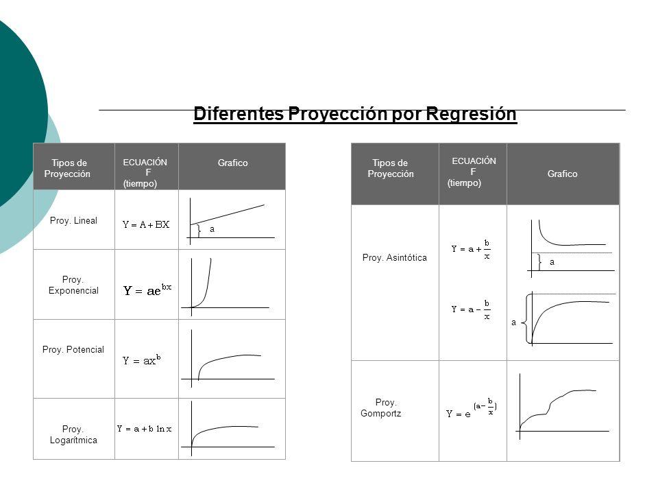 Diferentes Proyección por Regresión