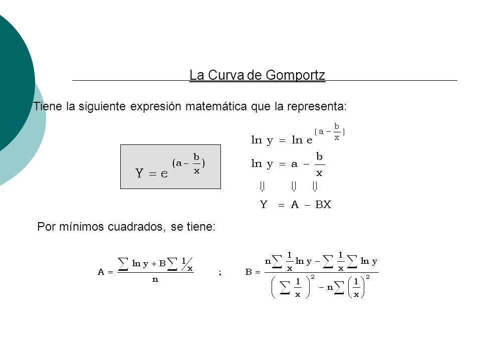 La Curva de GomportzTiene la siguiente expresión matemática que la representa: Por mínimos cuadrados, se tiene: