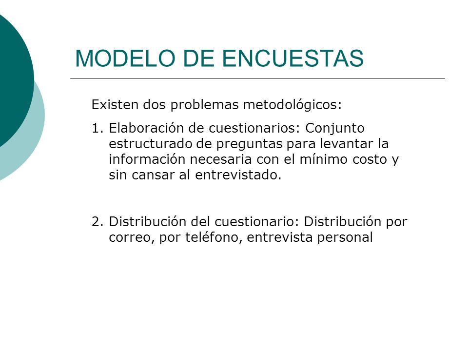 MODELO DE ENCUESTAS Existen dos problemas metodológicos: