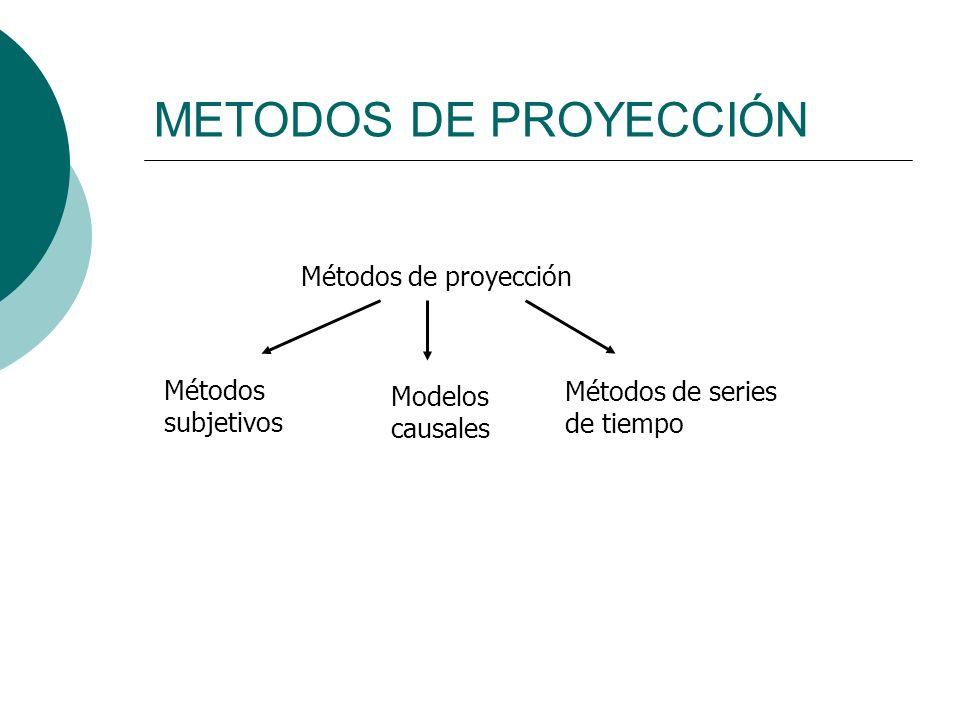 METODOS DE PROYECCIÓN Métodos de proyección Métodos subjetivos