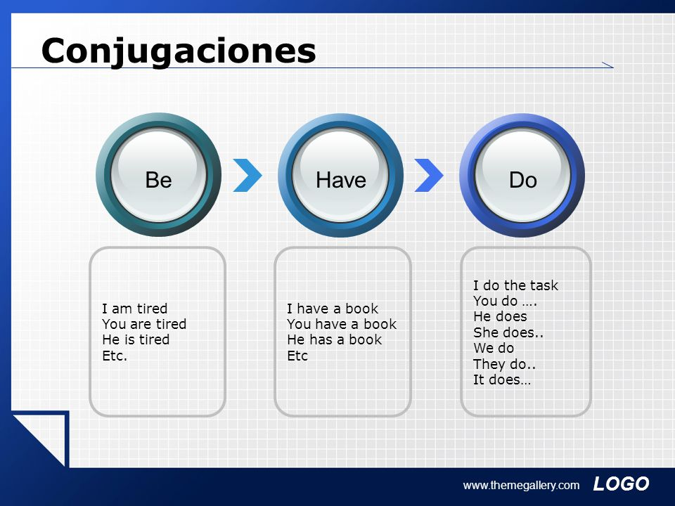 Conjugaciones Be Have Do I am tired You are tired He is tired Etc.