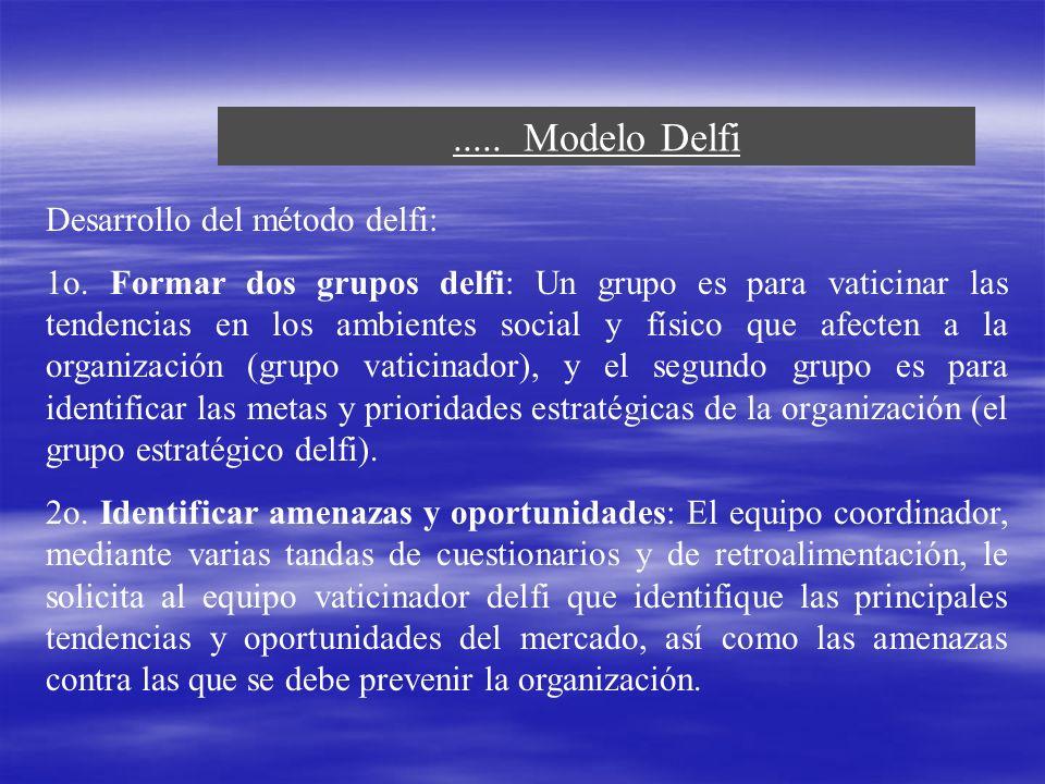 ..... Modelo Delfi Desarrollo del método delfi: