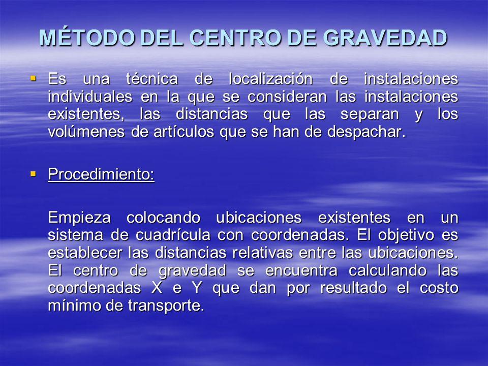 MÉTODO DEL CENTRO DE GRAVEDAD