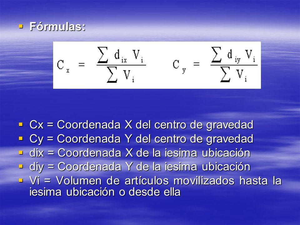 Fórmulas: Cx = Coordenada X del centro de gravedad. Cy = Coordenada Y del centro de gravedad. dix = Coordenada X de la iesima ubicación.