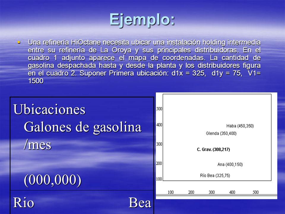Ejemplo: Ubicaciones Galones de gasolina /mes (000,000) Rio Bea 1500