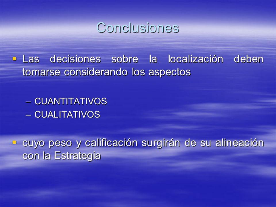Conclusiones Las decisiones sobre la localización deben tomarse considerando los aspectos. CUANTITATIVOS.