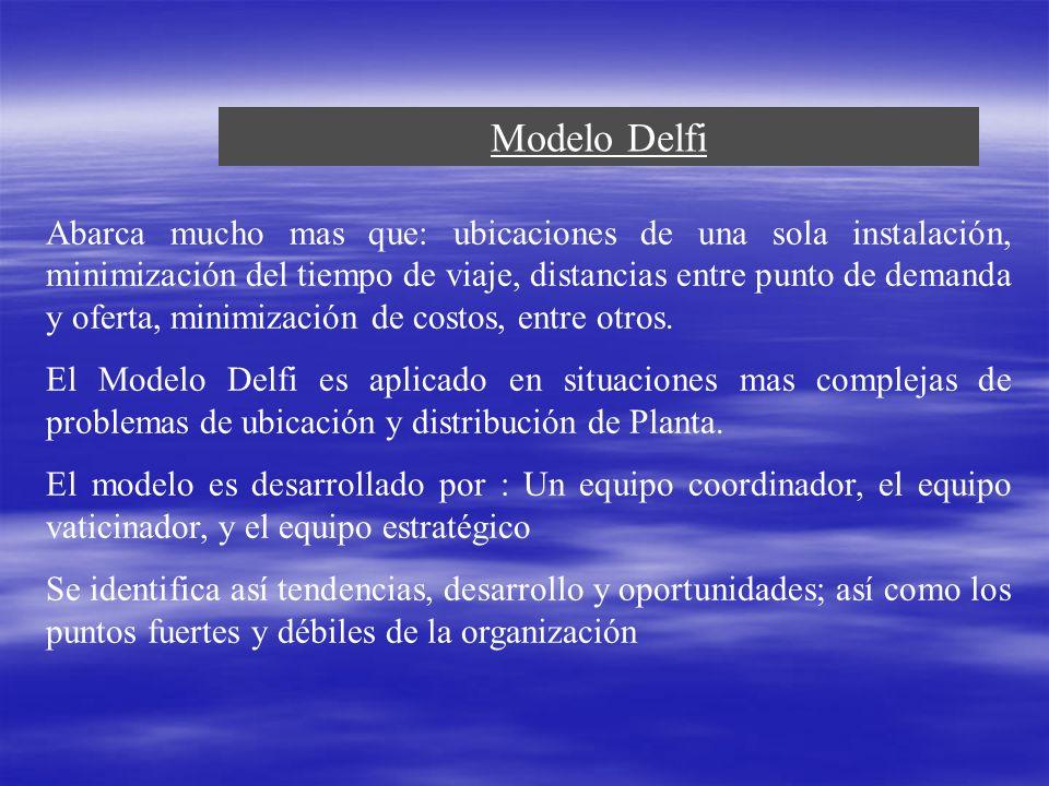 Modelo Delfi