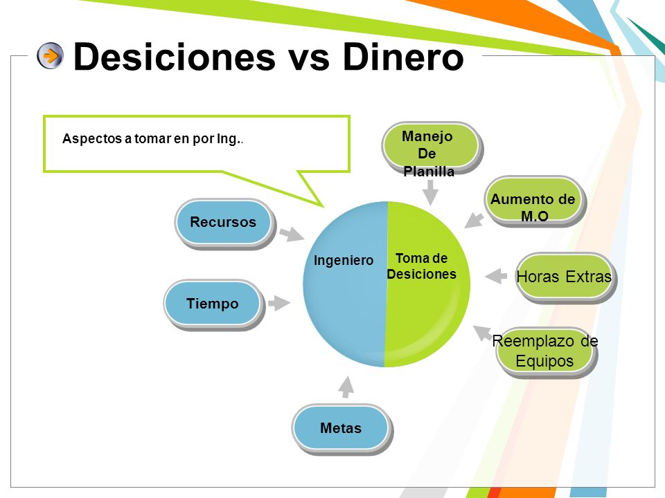 Desiciones vs Dinero Horas Extras Reemplazo de Equipos Manejo De