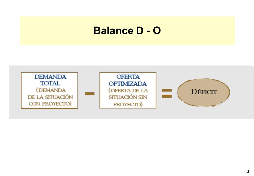 Balance D - O