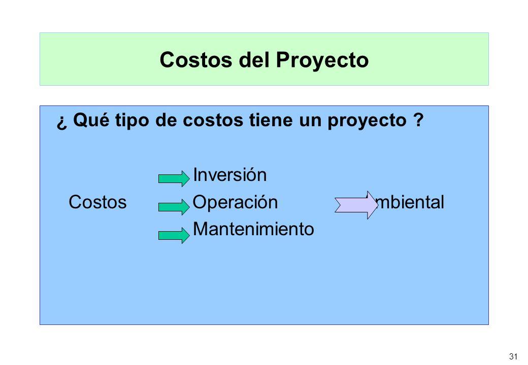 Costos del Proyecto ¿ Qué tipo de costos tiene un proyecto Inversión