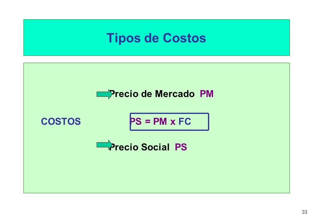 Tipos de Costos Precio de Mercado PM COSTOS PS = PM x FC
