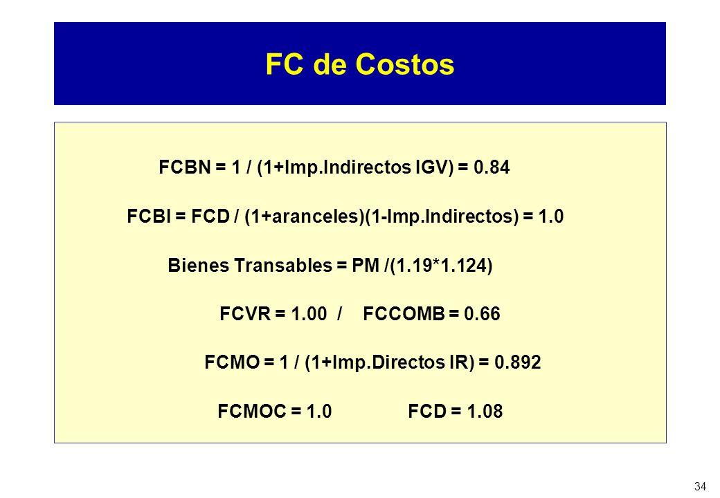 FCMO = 1 / (1+Imp.Directos IR) = 0.892