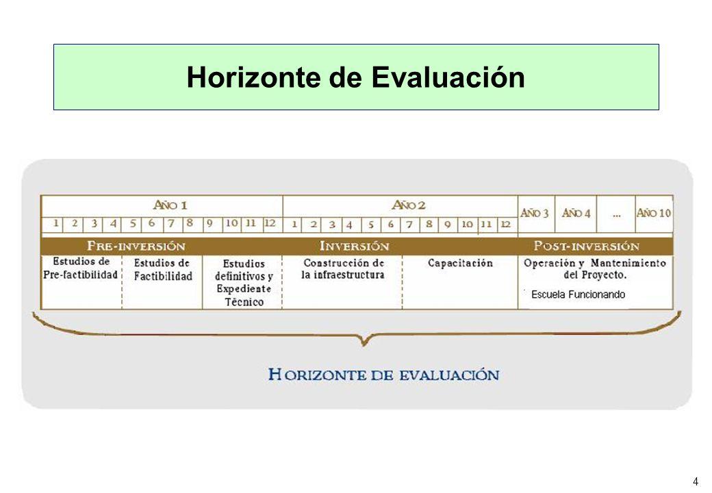 Horizonte de Evaluación