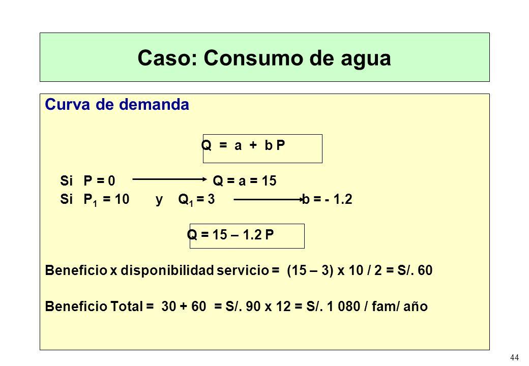 Caso: Consumo de agua Curva de demanda Si P = 0 Q = a = 15