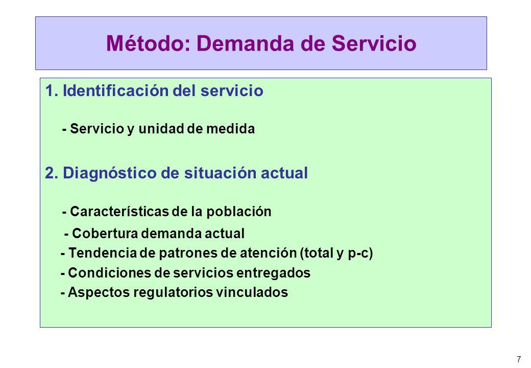 Método: Demanda de Servicio