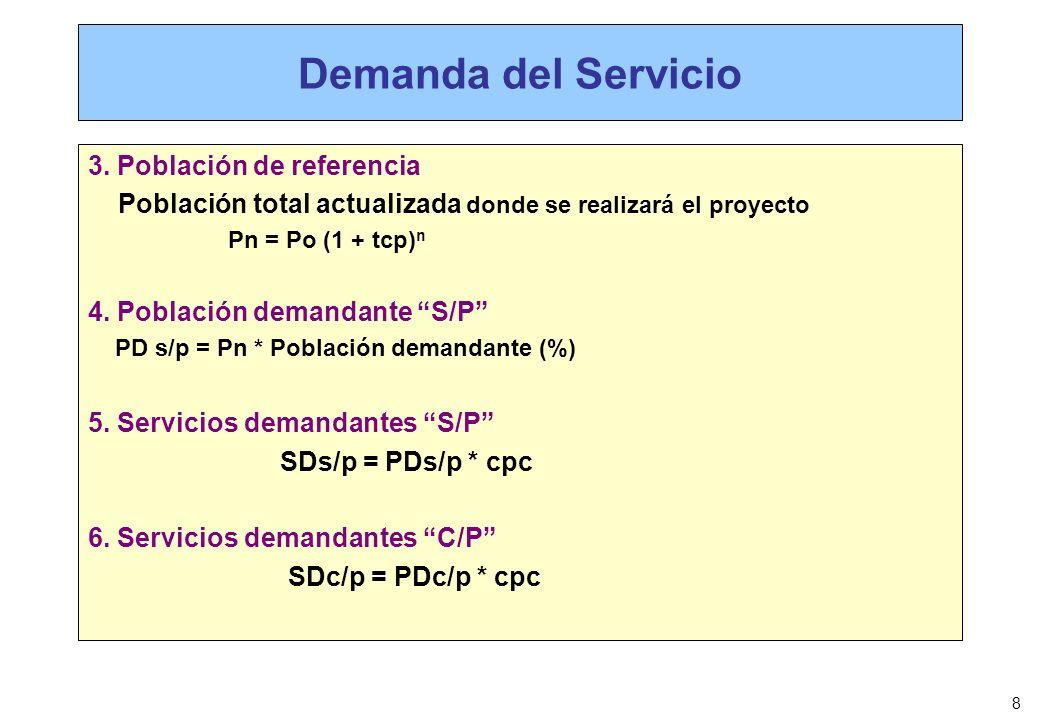 Demanda del Servicio 3. Población de referencia