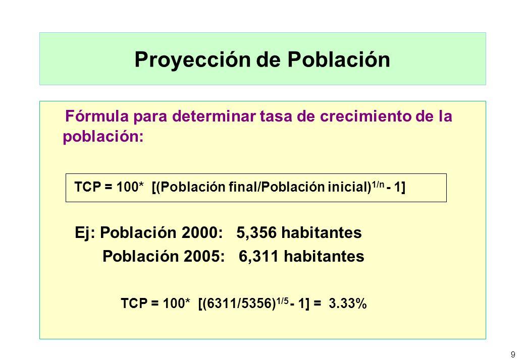 Proyección de Población