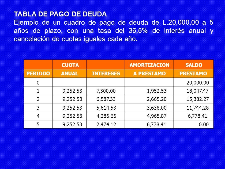 TABLA DE PAGO DE DEUDA