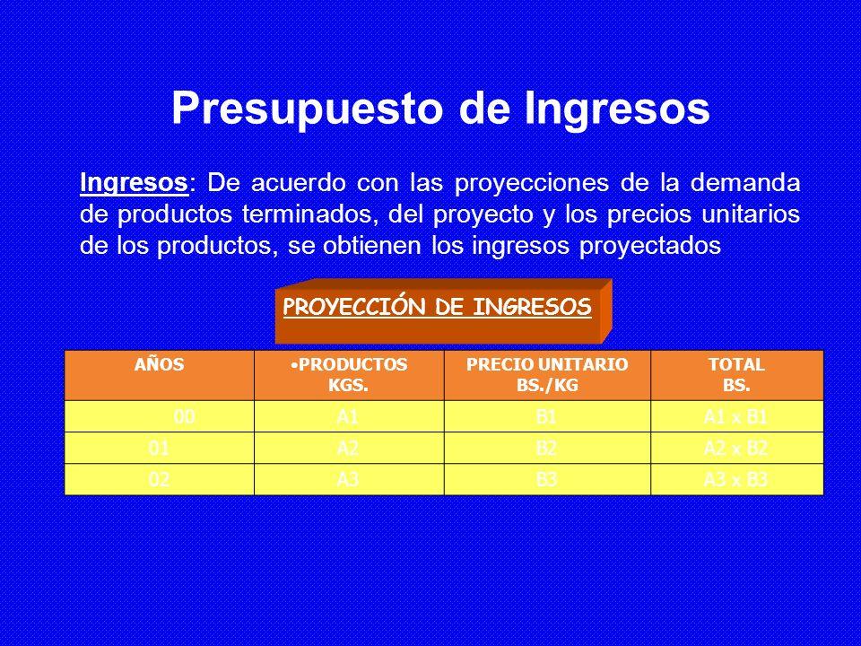 Presupuesto de Ingresos
