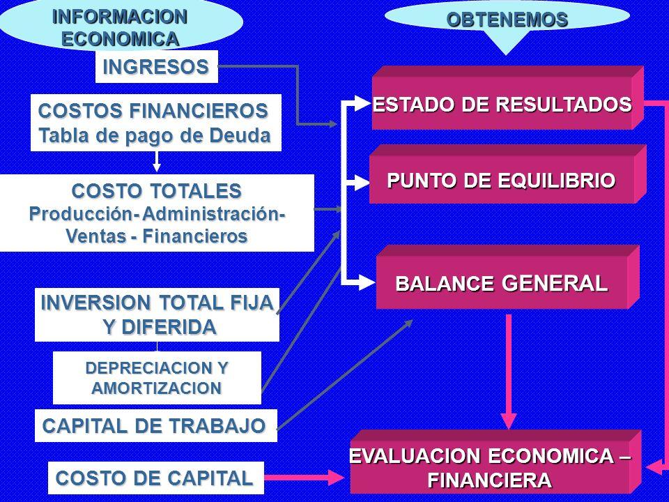 EVALUACION ECONOMICA – FINANCIERA COSTO DE CAPITAL