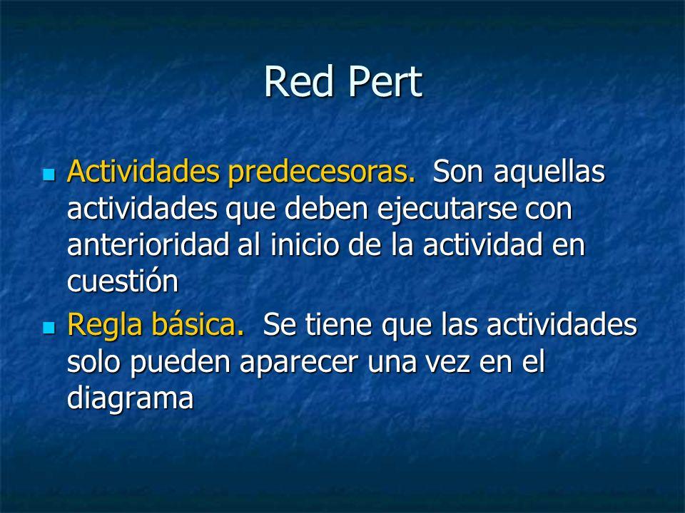 Red Pert Actividades predecesoras. Son aquellas actividades que deben ejecutarse con anterioridad al inicio de la actividad en cuestión.