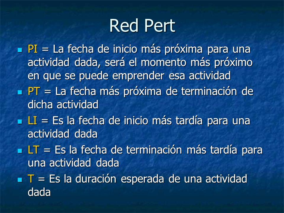 Red Pert PI = La fecha de inicio más próxima para una actividad dada, será el momento más próximo en que se puede emprender esa actividad.