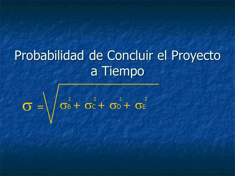 Probabilidad de Concluir el Proyecto a Tiempo