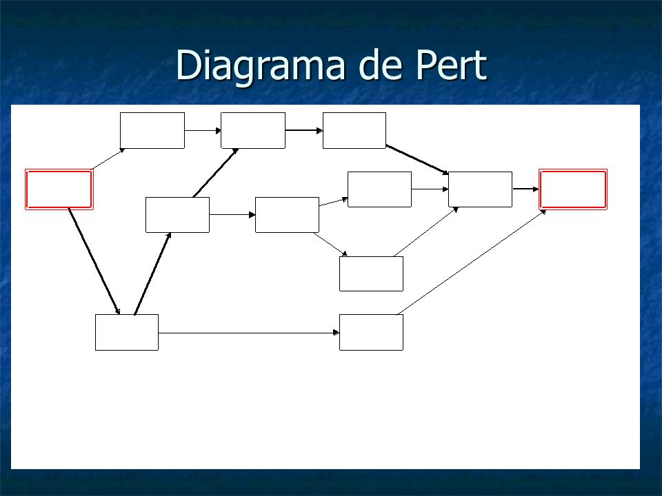 Diagrama de Pert