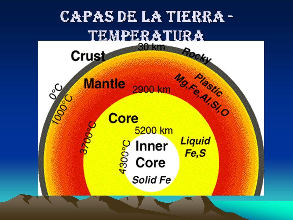 Capas de la tierra - Temperatura