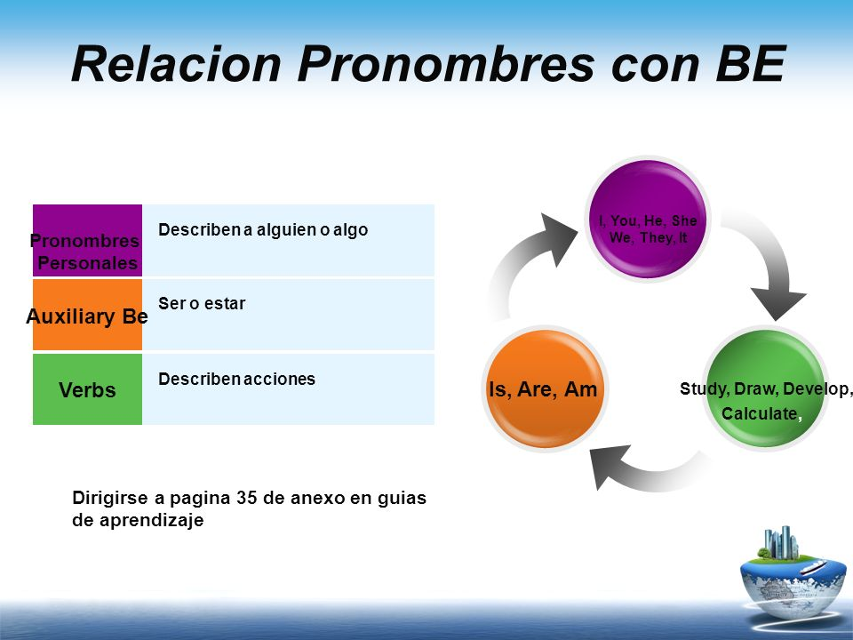 Relacion Pronombres con BE
