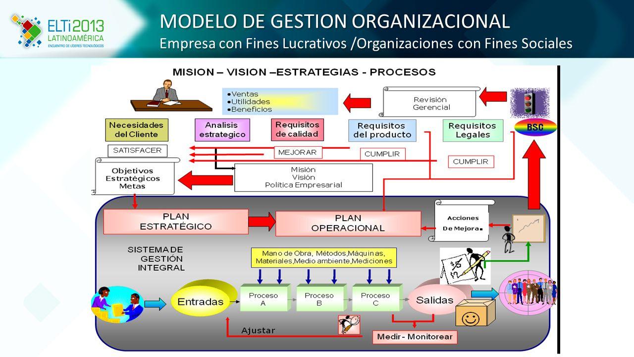 MODELO DE GESTION ORGANIZACIONAL