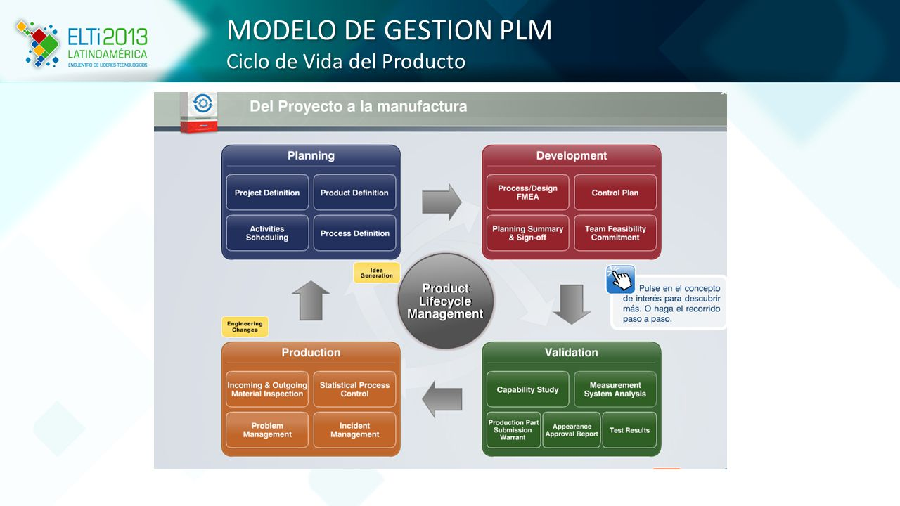 MODELO DE GESTION PLM Ciclo de Vida del Producto