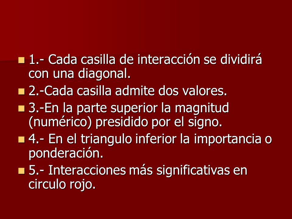 1.- Cada casilla de interacción se dividirá con una diagonal.