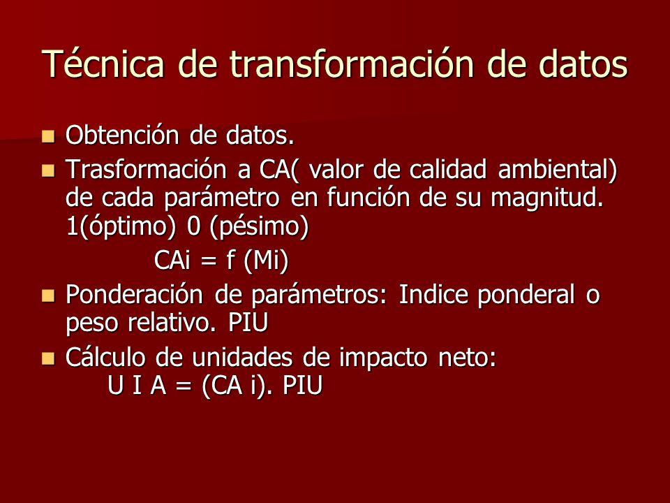 Técnica de transformación de datos