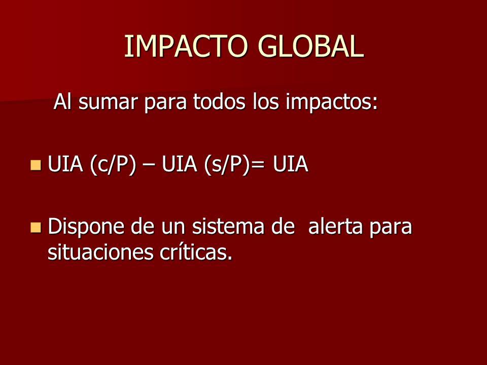 IMPACTO GLOBAL Al sumar para todos los impactos:
