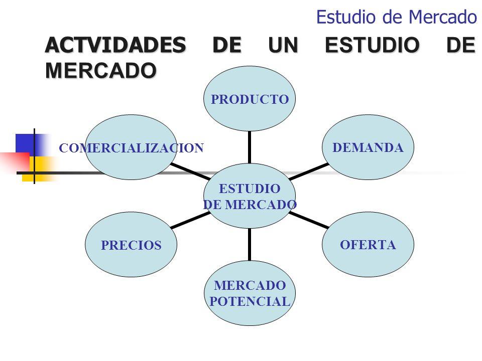 Estudio de Mercado ACTVIDADES DE UN ESTUDIO DE MERCADO