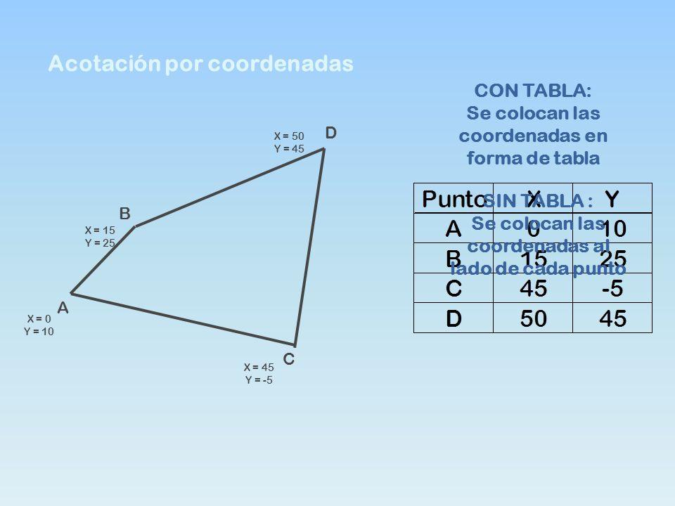 Acotación por coordenadas