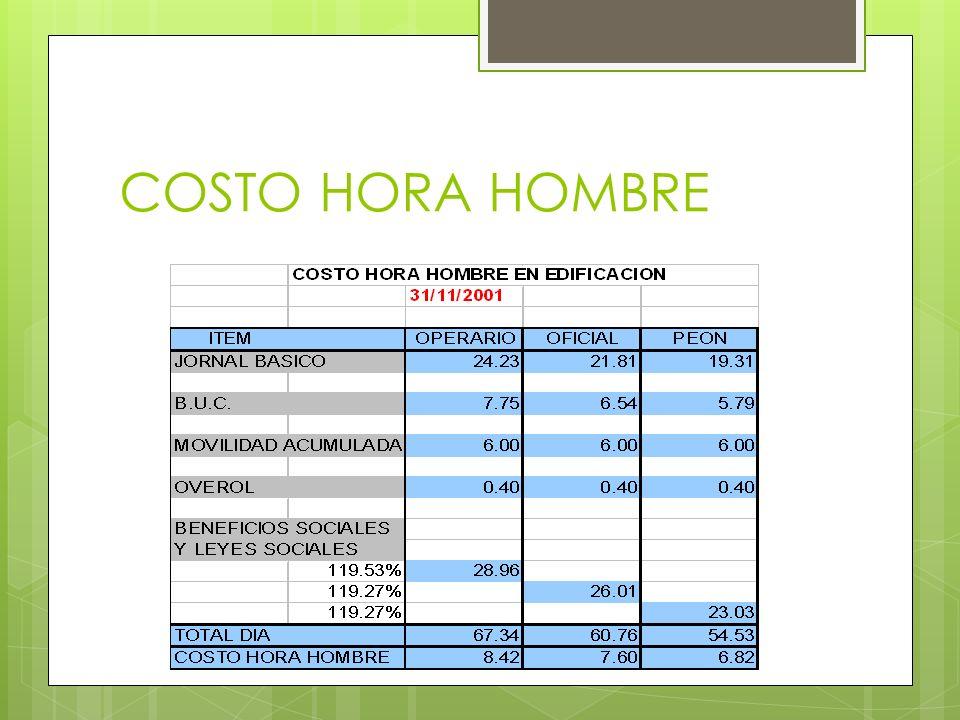 COSTO HORA HOMBRE