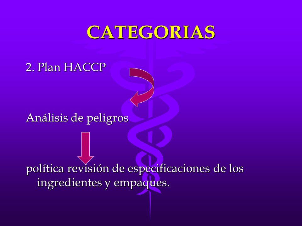 CATEGORIAS 2. Plan HACCP Análisis de peligros