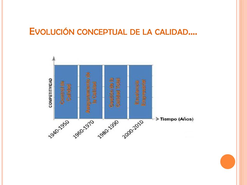 Evolución conceptual de la calidad….