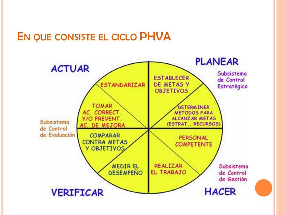 En que consiste el ciclo PHVA