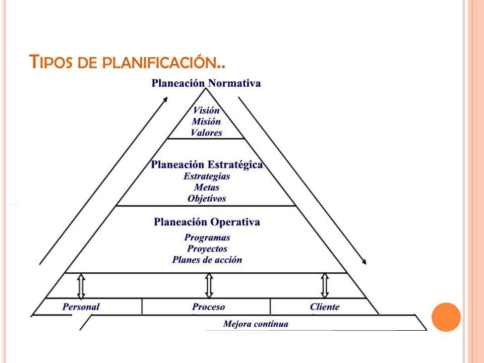 Tipos de planificación..