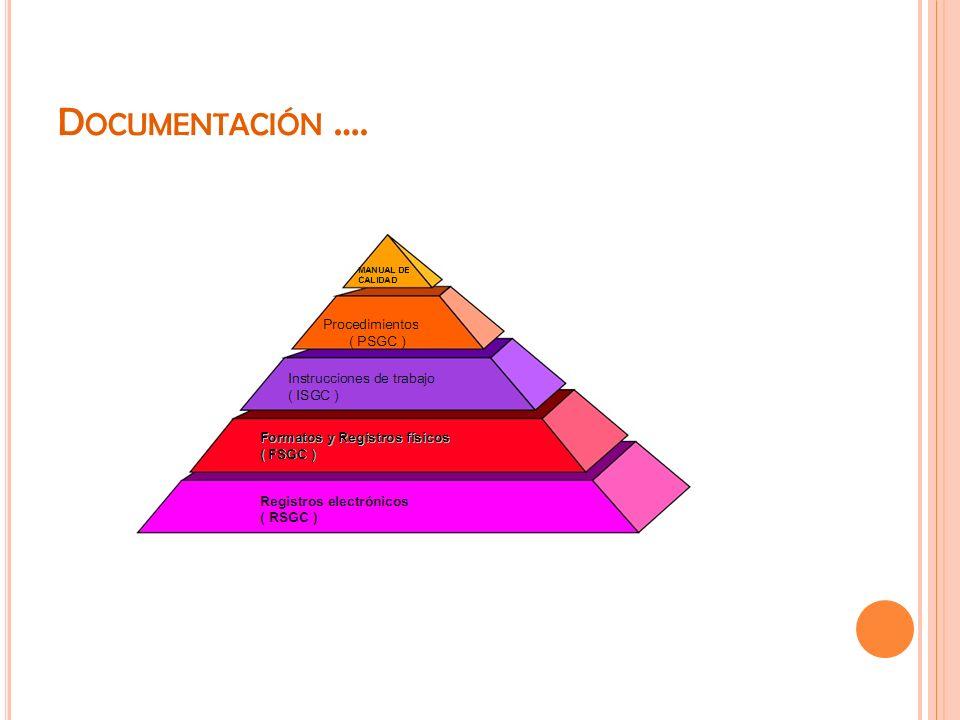 Documentación ….
