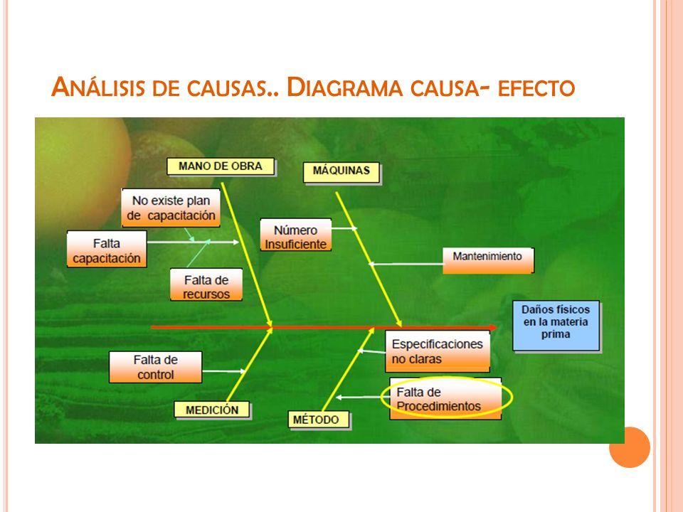 Análisis de causas.. Diagrama causa- efecto