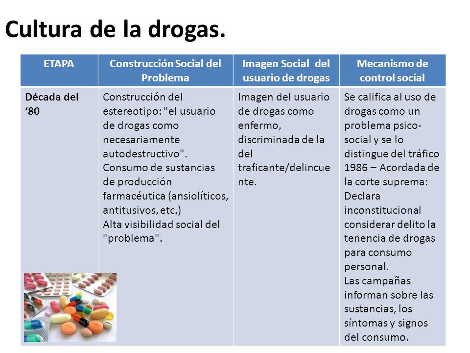 Evolución del Problema Droga en la Argentina